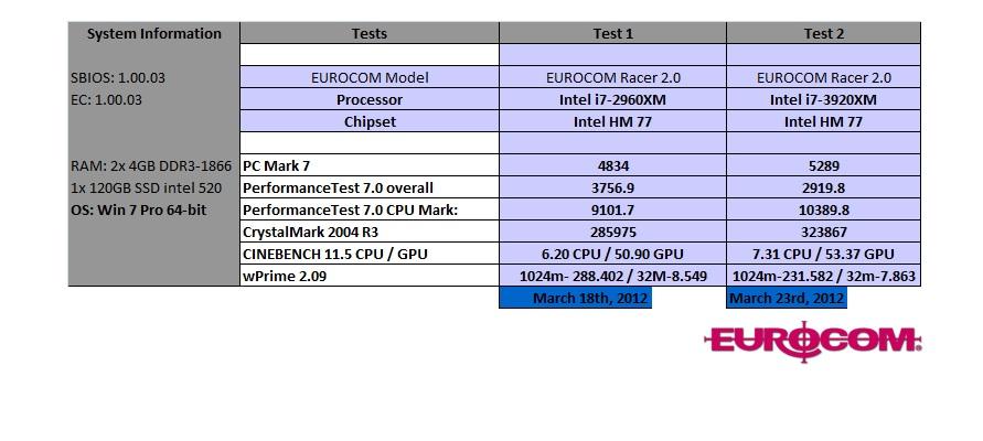 EUROCOM P150EM Racer 2 Benchmark