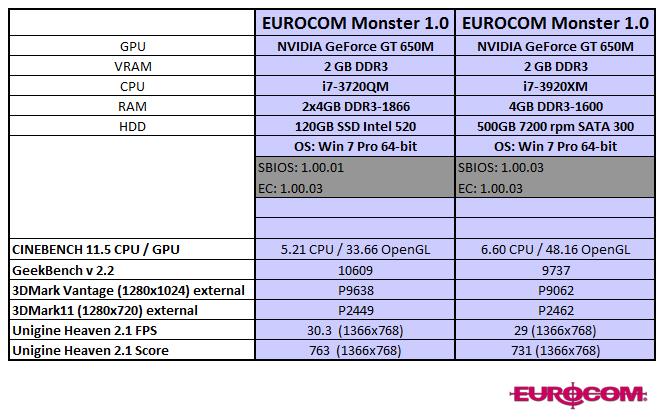 EUROCOM Monster Benchmark