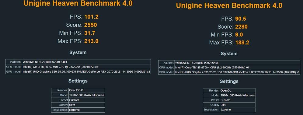 EUROCOM Nightsky RX15 Benchmark